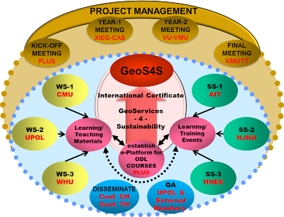 GeoS4S Framework
