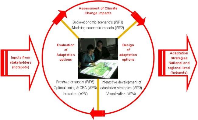 KvK8 - framework